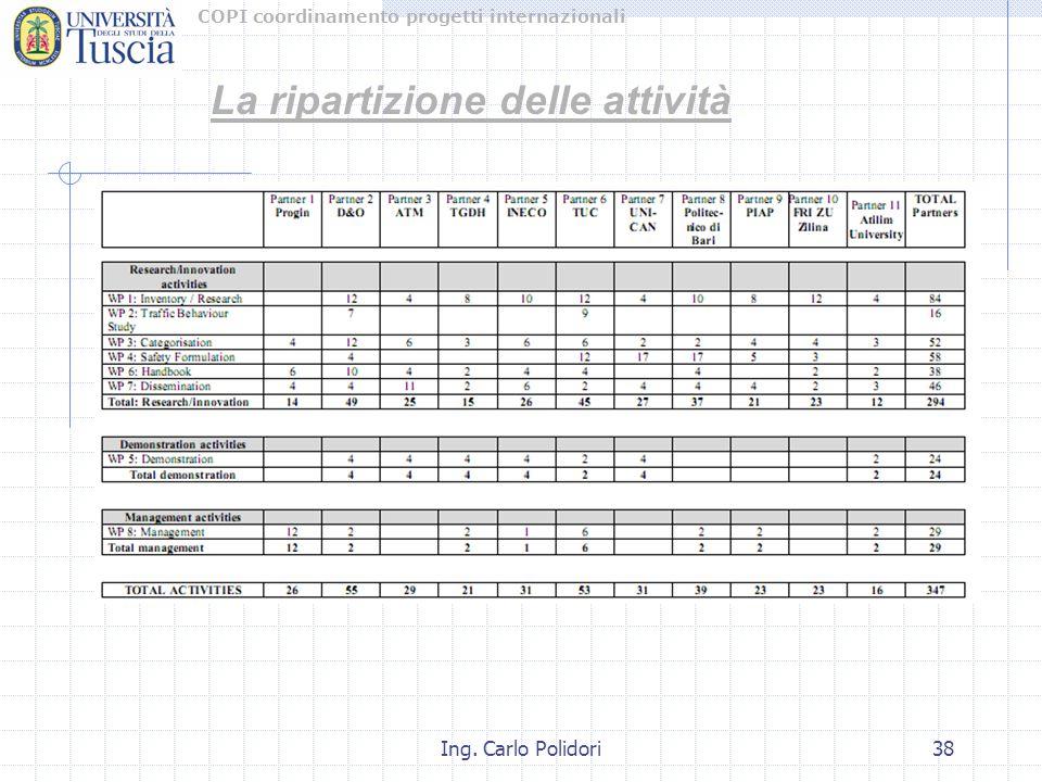 COPI coordinamento progetti internazionali Ing. Carlo Polidori38 La ripartizione delle attività