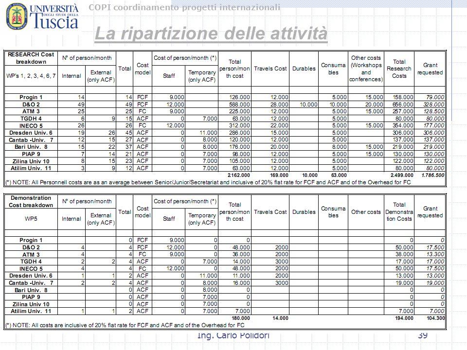 COPI coordinamento progetti internazionali Ing. Carlo Polidori39 La ripartizione delle attività