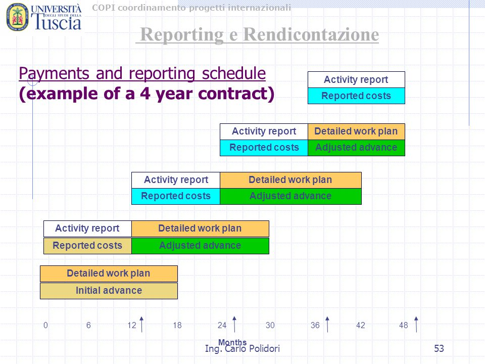 COPI coordinamento progetti internazionali Ing. Carlo Polidori53 Payments and reporting schedule (example of a 4 year contract) Activity report Report