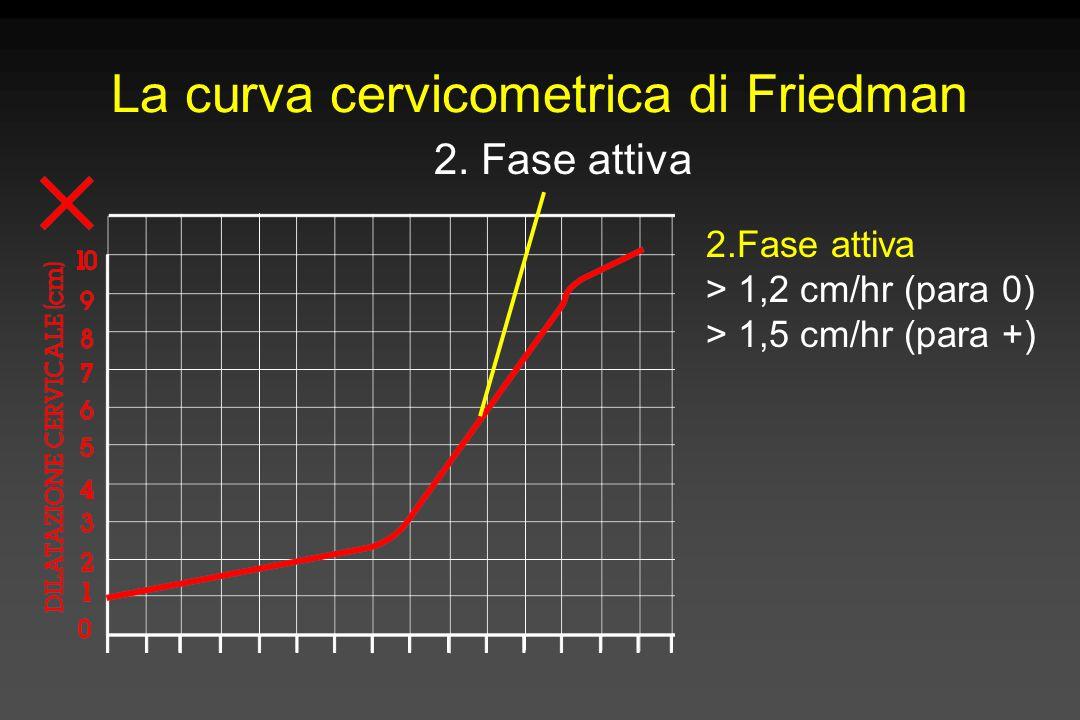 La curva cervicometrica di Friedman 2. Fase attiva > 1,2 cm/hr (para 0) > 1,5 cm/hr (para +)