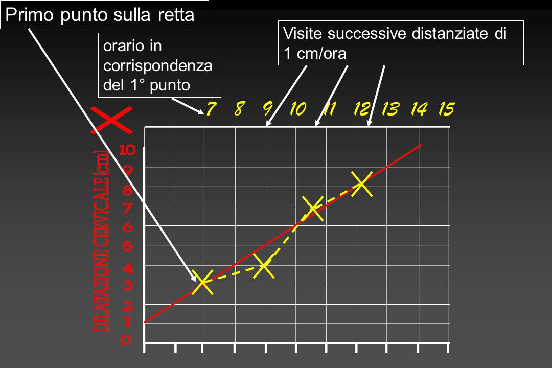7 8 9 10 11 12 13 14 15 Primo punto sulla retta orario in corrispondenza del 1° punto Visite successive distanziate di 1 cm/ora
