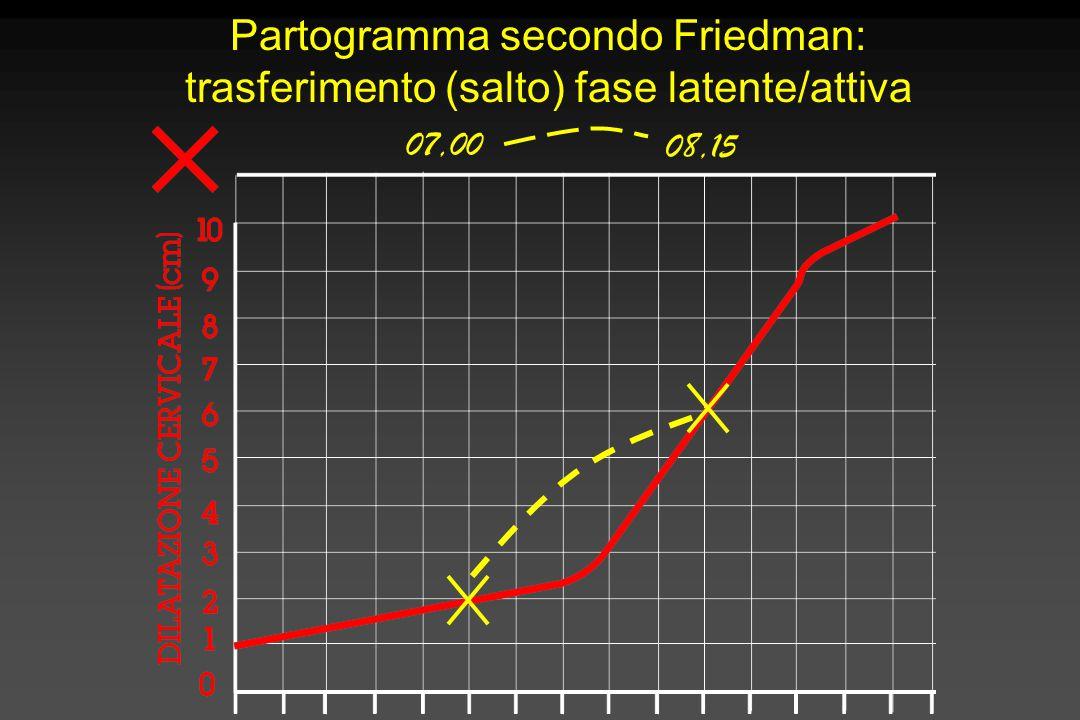Partogramma secondo Friedman: trasferimento (salto) fase latente/attiva 07,00 08,15