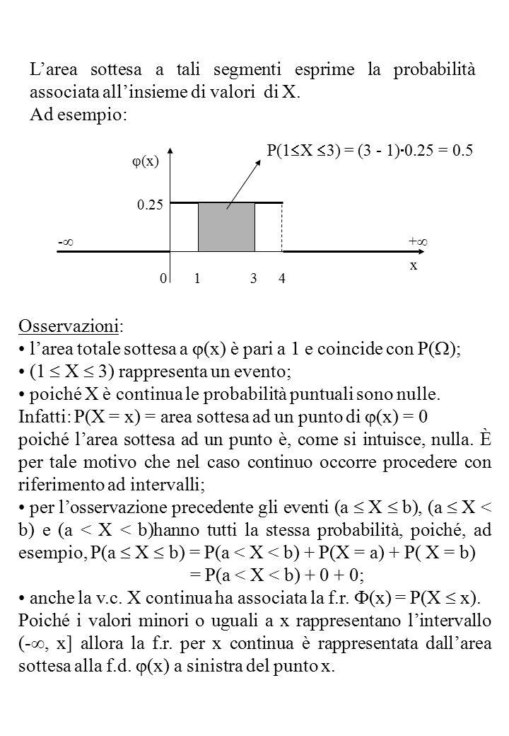 L'area sottesa a tali segmenti esprime la probabilità associata all'insieme di valori di X.
