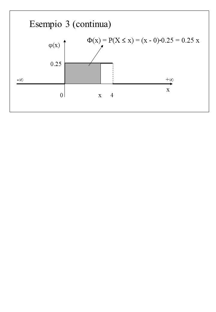 Esempio 3 (continua)  (x) x ++ -- 04 0.25 x  (x) = P(X  x) = (x - 0)  0.25 = 0.25 x