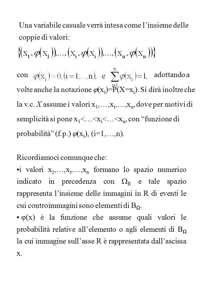 con adottando a volte anche la notazione  (x i )=P(X=x i ).