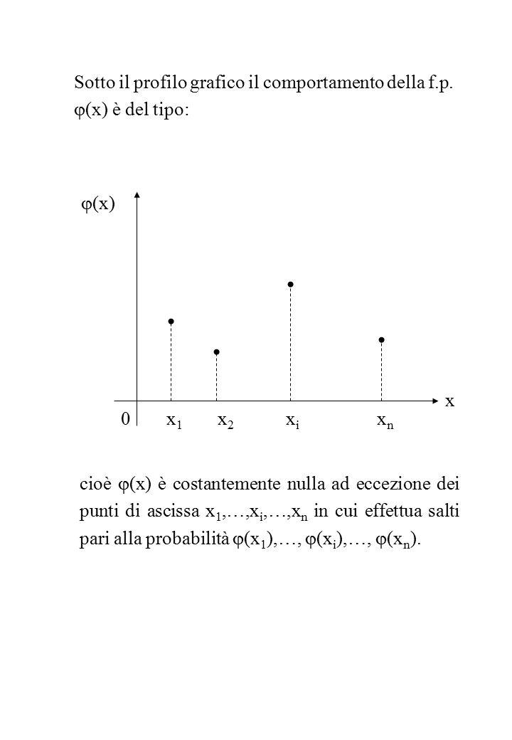 Sotto il profilo grafico il comportamento della f.p.