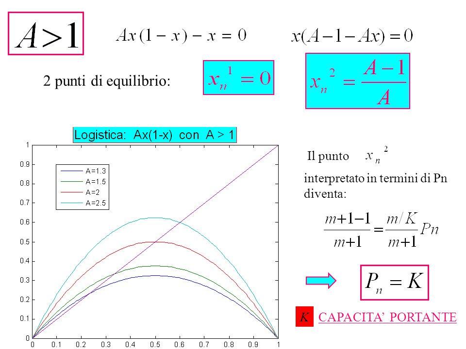 interpretato in termini di Pn diventa: Il punto CAPACITA' PORTANTEK 2 punti di equilibrio: