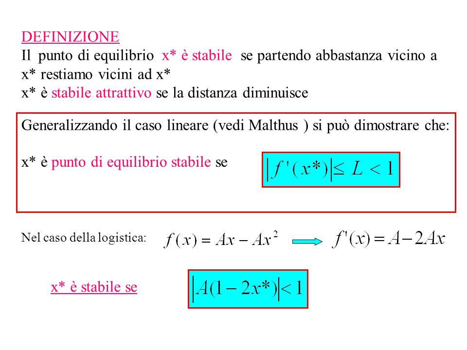 DEFINIZIONE Il punto di equilibrio x* è stabile se partendo abbastanza vicino a x* restiamo vicini ad x* x* è stabile attrattivo se la distanza diminuisce Generalizzando il caso lineare (vedi Malthus ) si può dimostrare che: x* è punto di equilibrio stabile se Nel caso della logistica: x* è stabile se