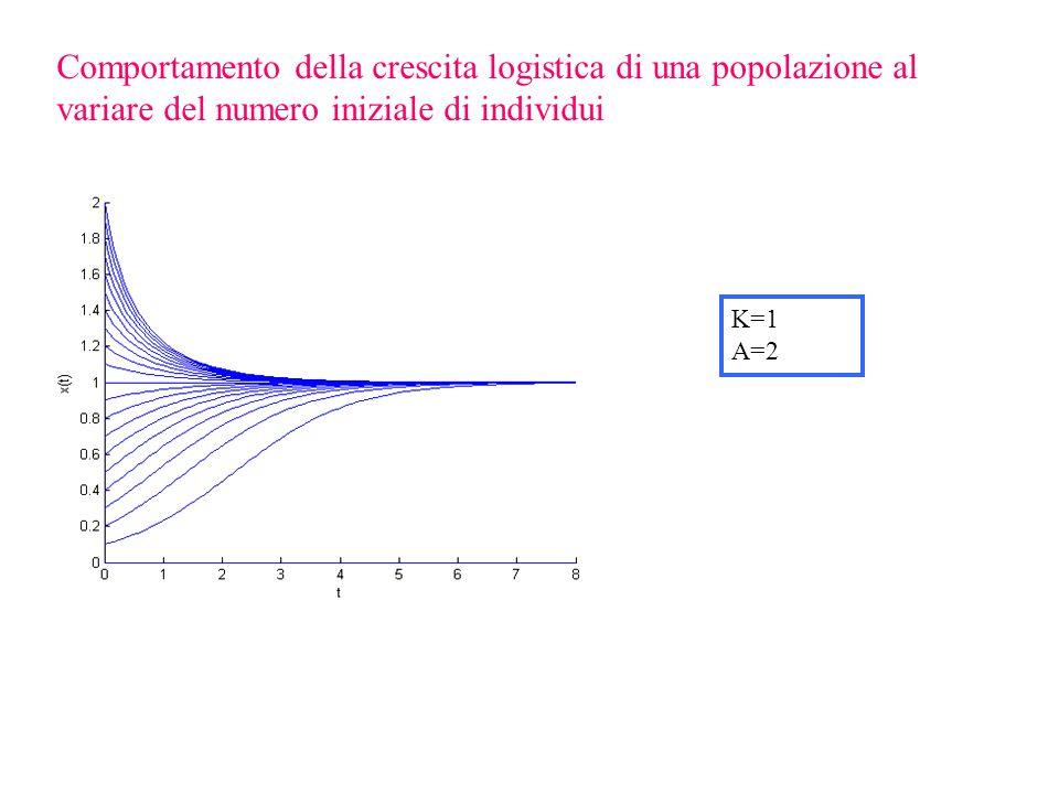 Comportamento della crescita logistica di una popolazione al variare del numero iniziale di individui K=1 A=2