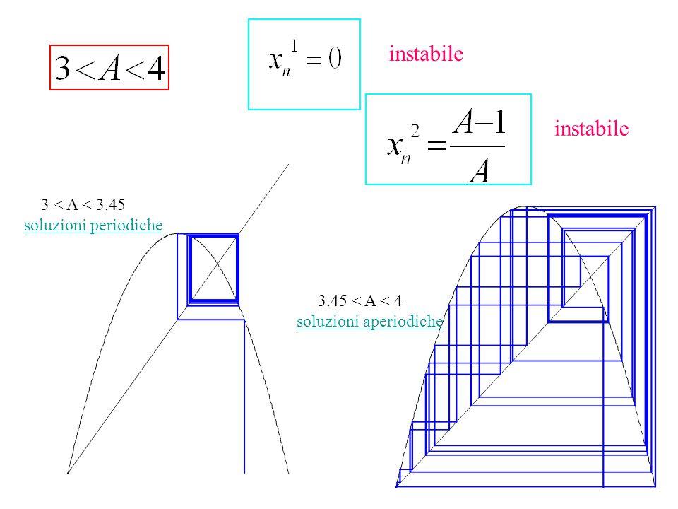 instabile 3 < A < 3.45 soluzioni periodiche 3.45 < A < 4 soluzioni aperiodiche