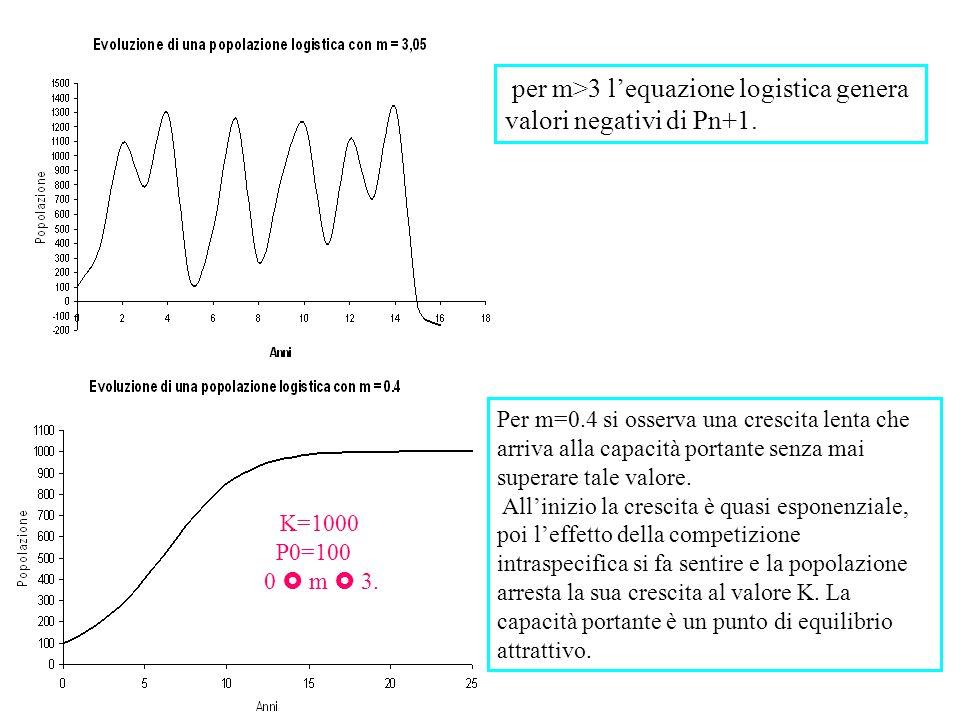 per m>3 l'equazione logistica genera valori negativi di Pn+1.