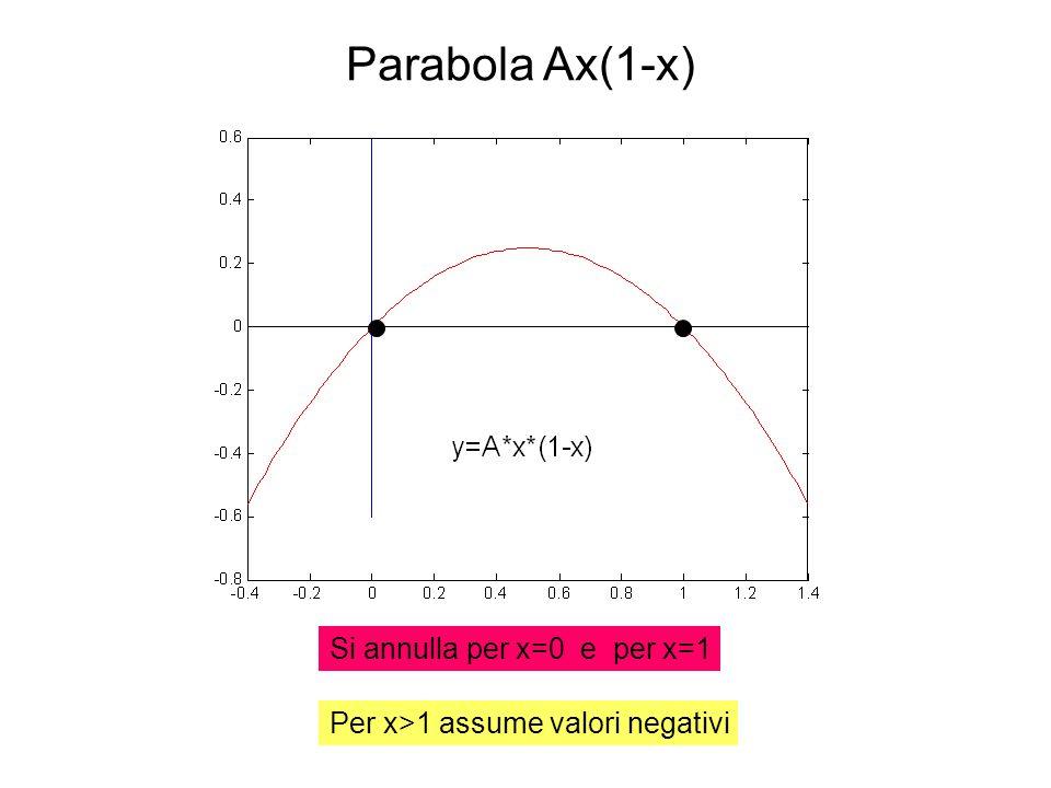 Parabola Ax(1-x) Si annulla per x=0 e per x=1 Per x>1 assume valori negativi