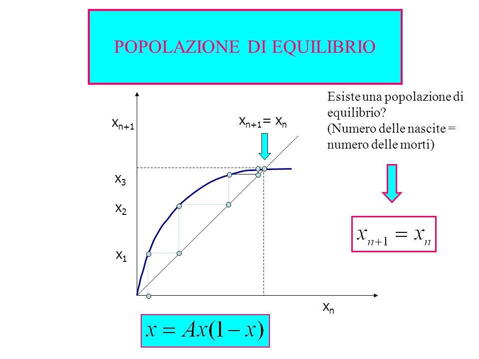 x1x1 x2x2 x3x3 x n+1 xnxn x n+1 = x n POPOLAZIONE DI EQUILIBRIO Esiste una popolazione di equilibrio.