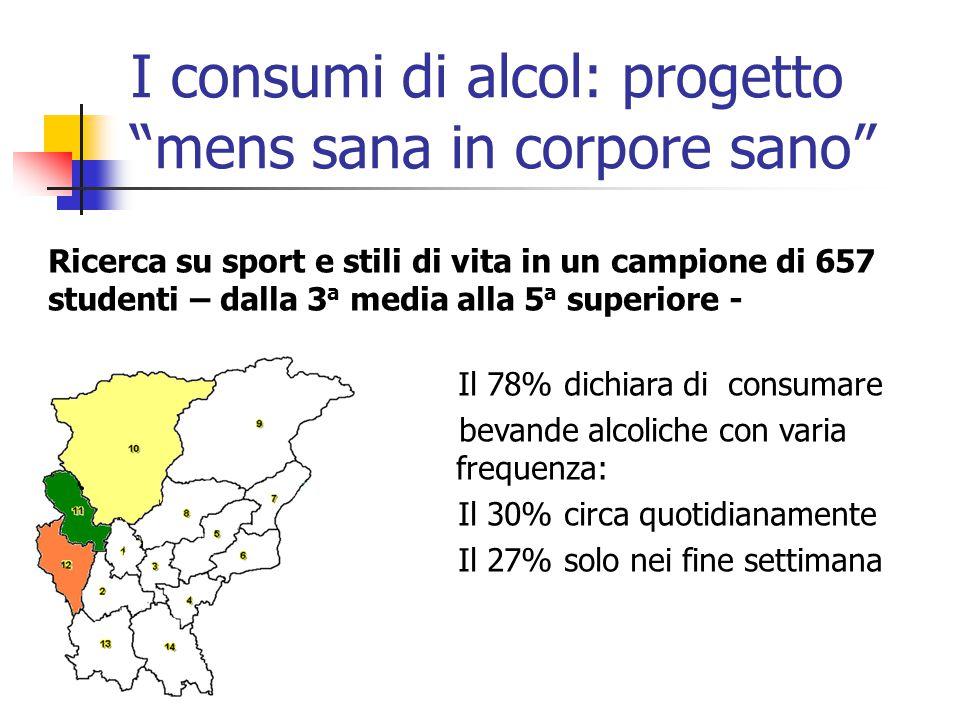 I consumi di alcol: progetto mens sana in corpore sano Ricerca su sport e stili di vita in un campione di 657 studenti – dalla 3 a media alla 5 a superiore - Il 78% dichiara di consumare bevande alcoliche con varia frequenza: Il 30% circa quotidianamente Il 27% solo nei fine settimana
