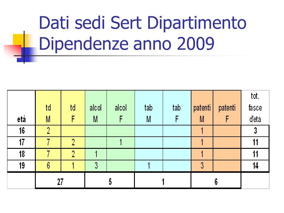 Dati sedi Sert Dipartimento Dipendenze anno 2009