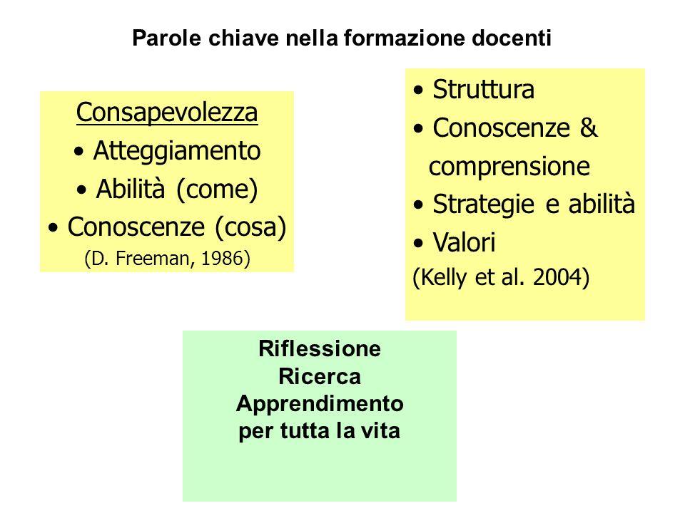 Parole chiave nella formazione docenti Consapevolezza Atteggiamento Abilità (come) Conoscenze (cosa) (D.