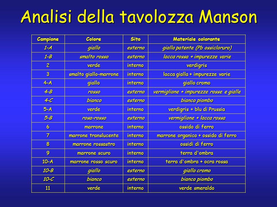 Analisi della tavolozza Manson CampioneColoreSito Materiale colorante 1-Agialloesterno giallo patente (Pb ossicloruro) 1-B smalto rosso esterno lacca rossa + impurezze varie 2verdeinternoverdigris 3 smalto giallo-marrone interno lacca gialla + impurezze varie 4-Agiallointerno giallo cromo 4-Brossoesterno vermiglione + impurezze rosse e gialle 4-Cbiancoesterno bianco piombo 5-Averdeinterno verdigris + blu di Prussia 5-Brosa-rossoesterno vermiglione + lacca rossa 6marroneinterno ossido di ferro 7 marrone translucente interno marrone organico + ossido di ferro 8 marrone rossastro interno ossidi di ferro 9 marrone scuro interno terra d ombra 10-A marrone rosso scuro interno terra d ombra + ocra rossa 10-Bgialloesterno giallo cromo 10-Cbiancoesterno bianco piombo 11verdeinterno verde smeraldo