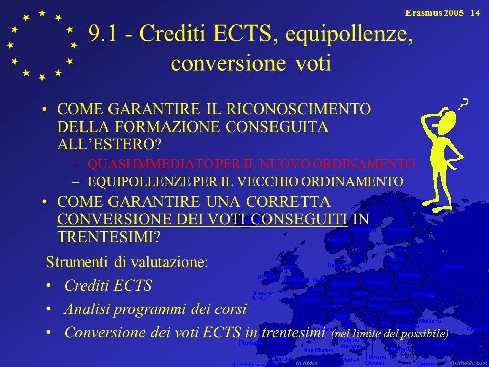 Erasmus 200514 9.1 - Crediti ECTS, equipollenze, conversione voti COME GARANTIRE IL RICONOSCIMENTO DELLA FORMAZIONE CONSEGUITA ALL'ESTERO.