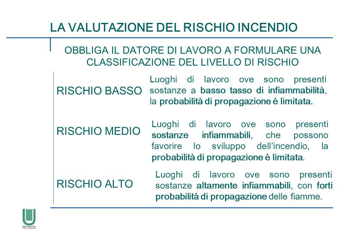 LA VALUTAZIONE DEL RISCHIO INCENDIO OBBLIGA IL DATORE DI LAVORO A FORMULARE UNA CLASSIFICAZIONE DEL LIVELLO DI RISCHIO RISCHIO BASSO RISCHIO MEDIO RIS