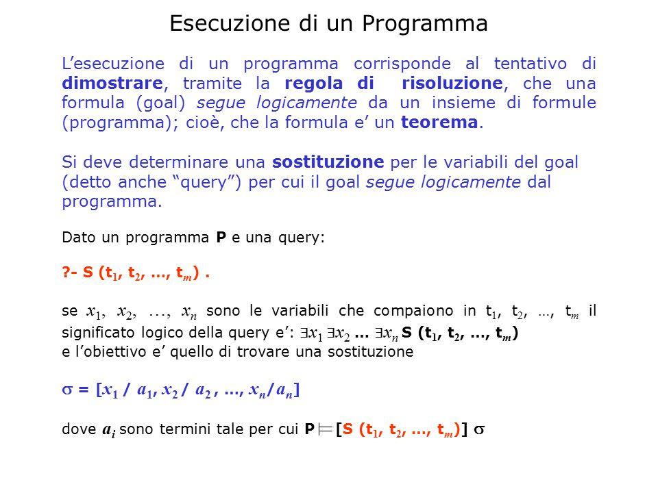 Esecuzione di un Programma L'esecuzione di un programma corrisponde al tentativo di dimostrare, tramite la regola di risoluzione, che una formula (goal) segue logicamente da un insieme di formule (programma); cioè, che la formula e' un teorema.