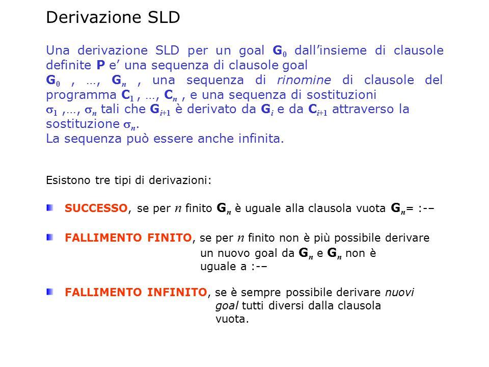 Derivazione SLD Una derivazione SLD per un goal G 0 dall'insieme di clausole definite P e' una sequenza di clausole goal G 0, …, G n, una sequenza di rinomine di clausole del programma C 1, …, C n, e una sequenza di sostituzioni  1,…,  n tali che G i+1 è derivato da G i e da C i+1 attraverso la sostituzione  n.