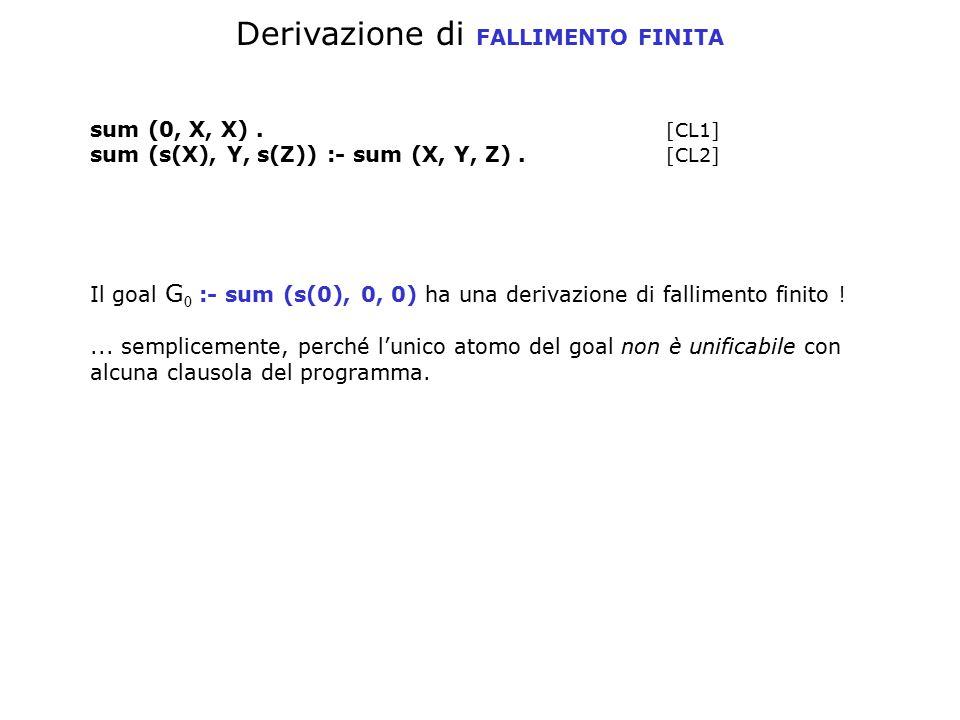 Derivazione di FALLIMENTO FINITA sum (0, X, X). [CL1] sum (s(X), Y, s(Z)) :- sum (X, Y, Z). [CL2] Il goal G 0 :- sum (s(0), 0, 0) ha una derivazione d