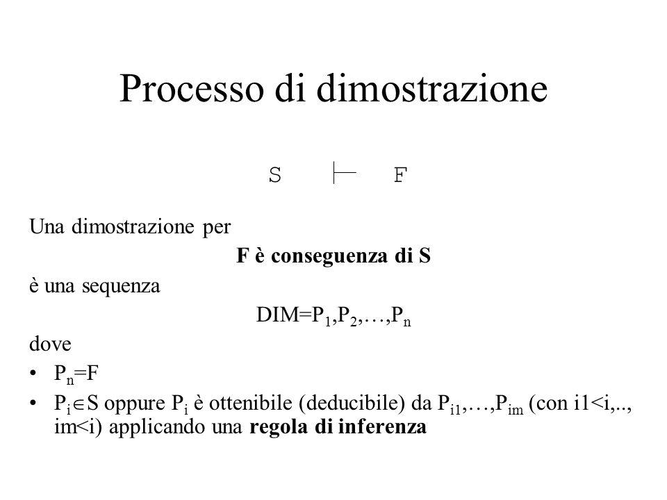 Una dimostrazione per F è conseguenza di S è una sequenza DIM=P 1,P 2,…,P n dove P n =F P i  S oppure P i è ottenibile (deducibile) da P i1,…,P im (con i1<i,.., im<i) applicando una regola di inferenza Processo di dimostrazione SF