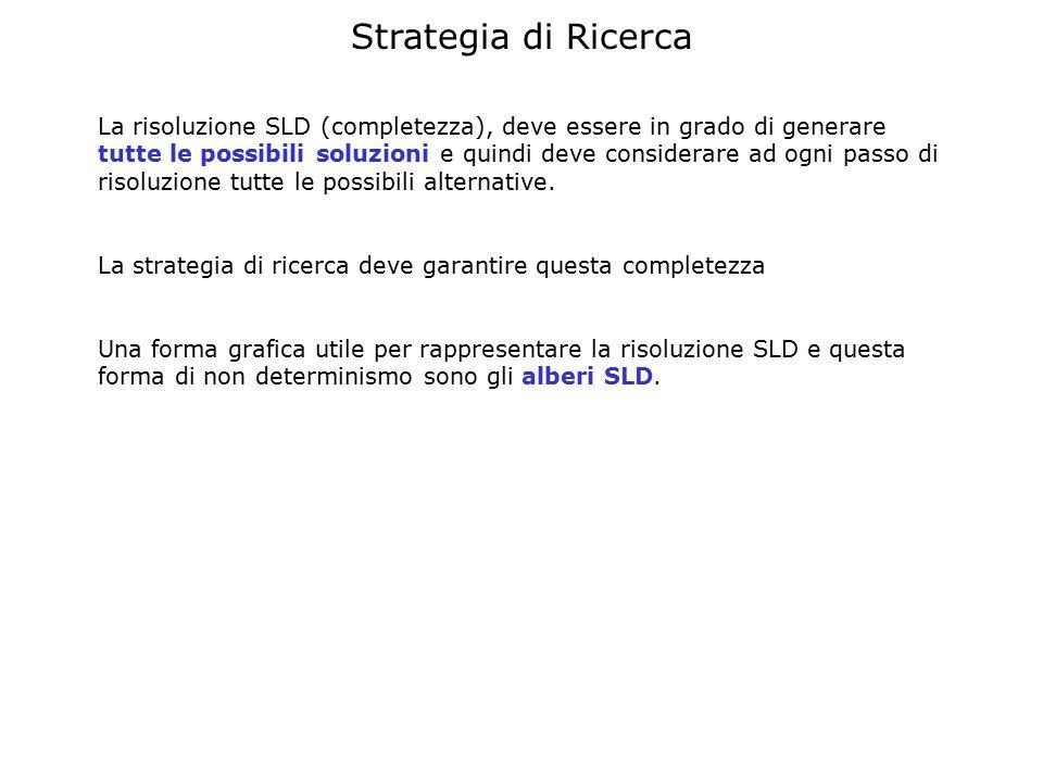 Strategia di Ricerca La risoluzione SLD (completezza), deve essere in grado di generare tutte le possibili soluzioni e quindi deve considerare ad ogni