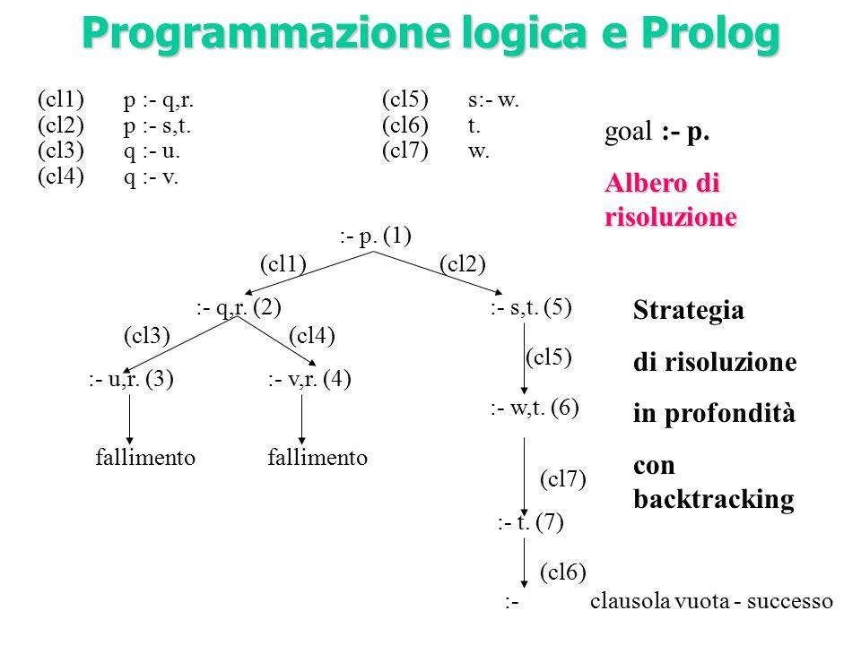 (cl1)p :- q,r.(cl5)s:- w. (cl2)p :- s,t.(cl6)t. (cl3)q :- u.(cl7)w.