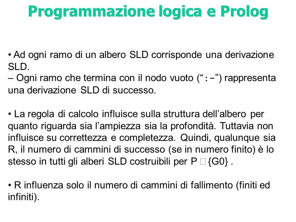 """Ad ogni ramo di un albero SLD corrisponde una derivazione SLD. – Ogni ramo che termina con il nodo vuoto ("""" :- """") rappresenta una derivazione SLD di s"""