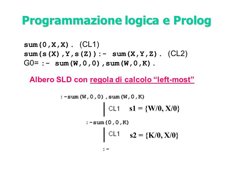 """sum(0,X,X). (CL1) sum(s(X),Y,s(Z)):- sum(X,Y,Z). (CL2) G0= :- sum(W,0,0),sum(W,0,K). Albero SLD con regola di calcolo """"left-most"""" Programmazione logic"""