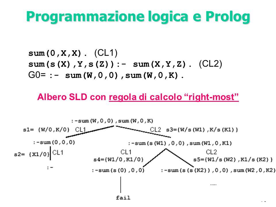 """sum(0,X,X). (CL1) sum(s(X),Y,s(Z)):- sum(X,Y,Z). (CL2) G0= :- sum(W,0,0),sum(W,0,K). Albero SLD con regola di calcolo """"right-most"""" Programmazione logi"""