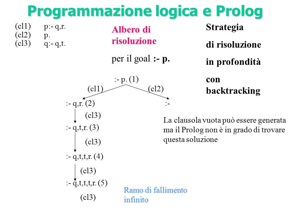 (cl1)p:- q,r. (cl2)p. (cl3)q:- q,t. :- p. (1) (cl1)(cl2) :- q,r. (2) :- q,t,r. (3) :- q,t,t,r. (4) :- (cl3) La clausola vuota può essere generata ma i