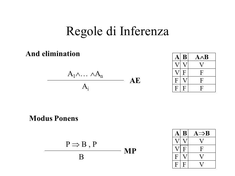 Regole di Inferenza V V F F V F V F AB V F V V ABAB V V F F V F V F AB V F F F ABAB P  B, P B MP A 1  …  A n AiAi AE And elimination Modus Pone