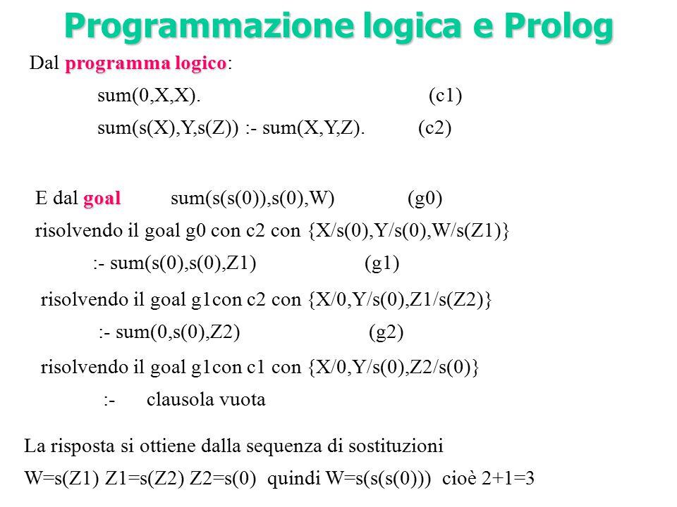programma logico Dal programma logico: sum(0,X,X). (c1) sum(s(X),Y,s(Z)) :- sum(X,Y,Z). (c2) Programmazione logica e Prolog La risposta si ottiene dal