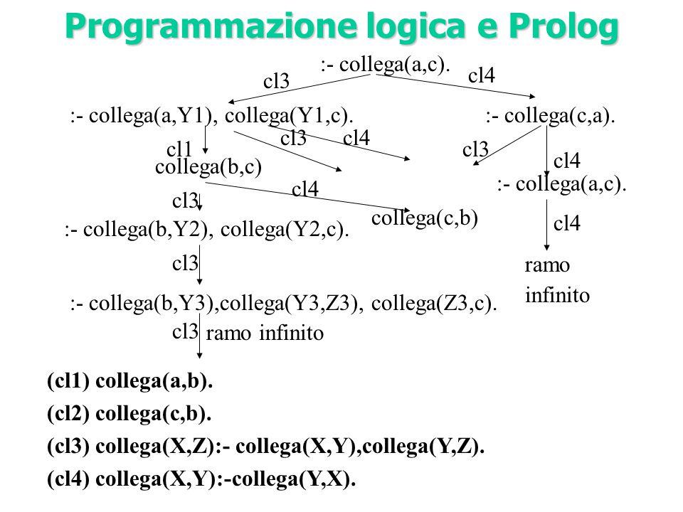 :- collega(a,c). (cl1) collega(a,b). (cl2) collega(c,b). (cl3) collega(X,Z):- collega(X,Y),collega(Y,Z). (cl4) collega(X,Y):-collega(Y,X). :- collega(