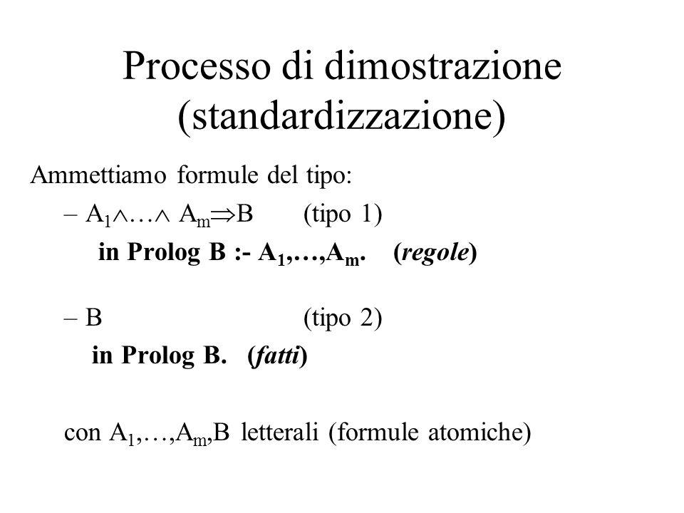 Ammettiamo formule del tipo: –A 1  …  A m  B (tipo 1) in Prolog B :- A 1,…,A m. (regole) –B(tipo 2) in Prolog B. (fatti) con A 1,…,A m,B letterali