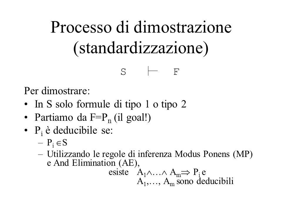Per dimostrare: In S solo formule di tipo 1 o tipo 2 Partiamo da F=P n (il goal!) P i è deducibile se: –P i  S –Utilizzando le regole di inferenza Modus Ponens (MP) e And Elimination (AE), esiste A 1  …  A m  P i e A 1,…, A m sono deducibili SF