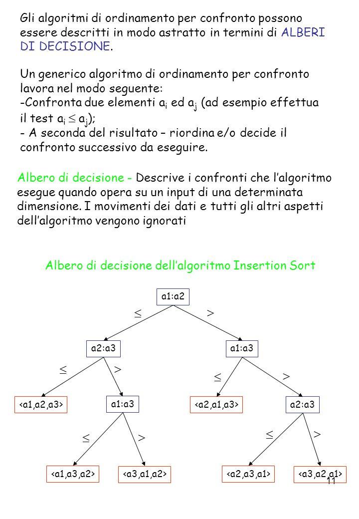 11 Gli algoritmi di ordinamento per confronto possono essere descritti in modo astratto in termini di ALBERI DI DECISIONE.