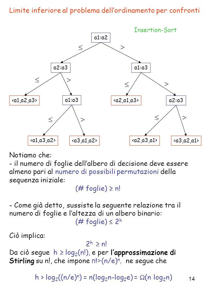 14 Limite inferiore al problema dell'ordinamento per confronti Notiamo che: - il numero di foglie dell'albero di decisione deve essere almeno pari al numero di possibili permutazioni della sequenza iniziale: (# foglie)  n.