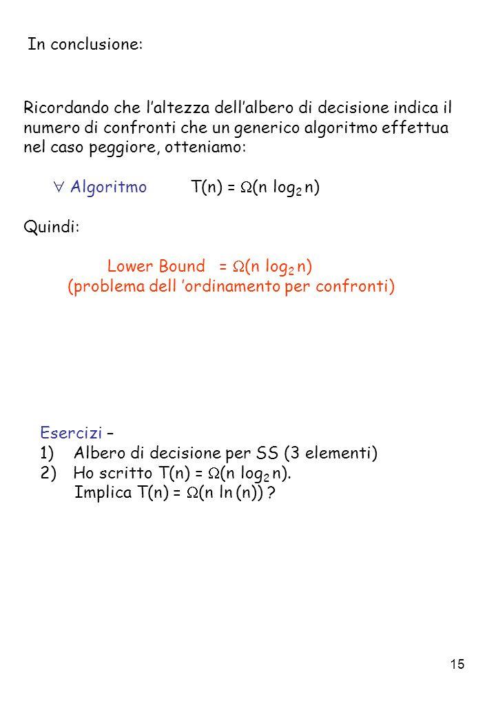 15 In conclusione: Ricordando che l'altezza dell'albero di decisione indica il numero di confronti che un generico algoritmo effettua nel caso peggiore, otteniamo:  Algoritmo T(n) =  (n log 2 n) Quindi: Lower Bound =  (n log 2 n) (problema dell 'ordinamento per confronti) Esercizi – 1)Albero di decisione per SS (3 elementi) 2)Ho scritto T(n) =  (n log 2 n).