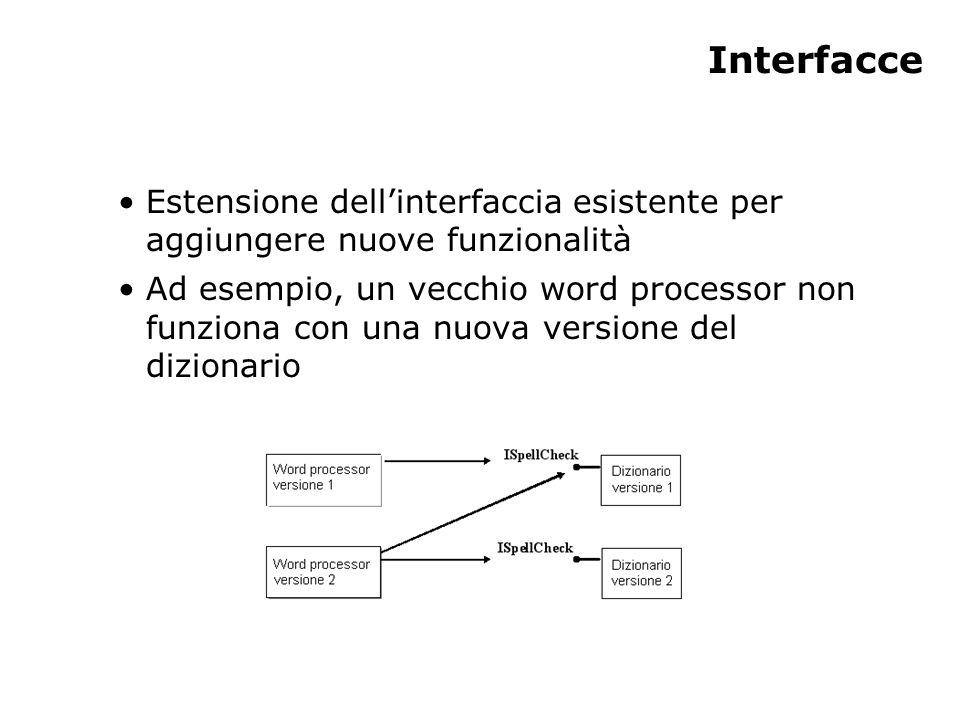 Interfacce Estensione dell'interfaccia esistente per aggiungere nuove funzionalità Ad esempio, un vecchio word processor non funziona con una nuova versione del dizionario