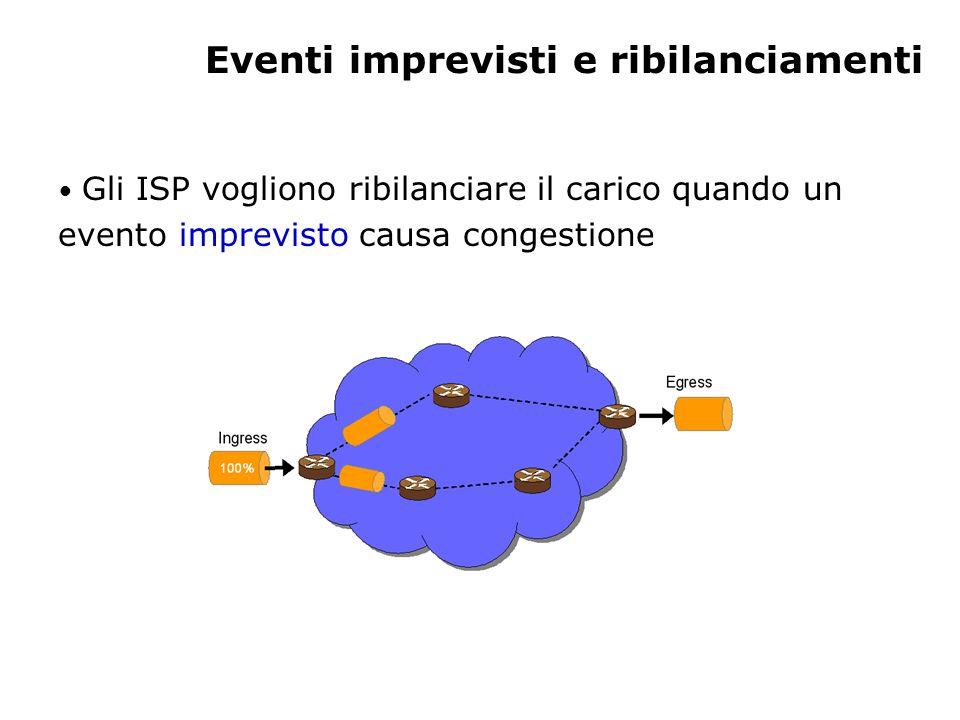 Eventi imprevisti e ribilanciamenti Gli ISP vogliono ribilanciare il carico quando un evento imprevisto causa congestione