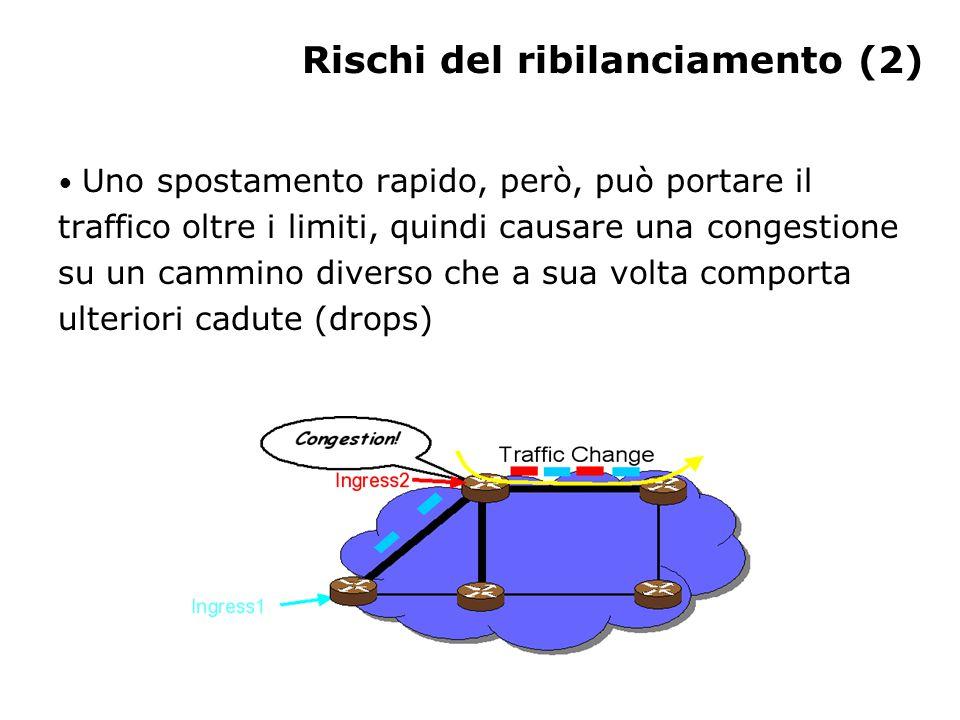 Rischi del ribilanciamento (2) Uno spostamento rapido, però, può portare il traffico oltre i limiti, quindi causare una congestione su un cammino diverso che a sua volta comporta ulteriori cadute (drops)