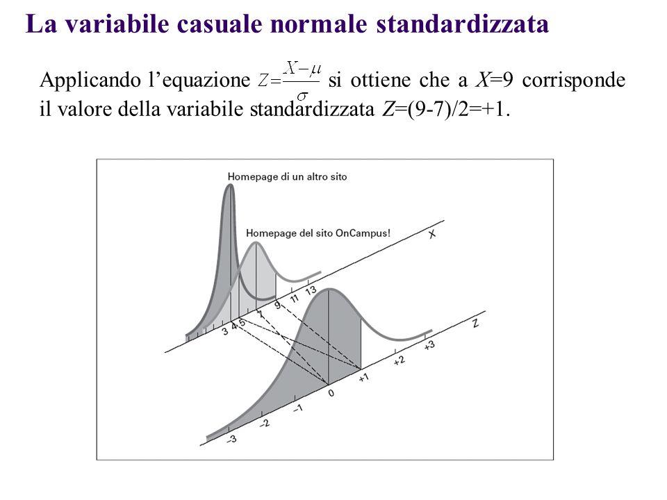 Applicando l'equazione si ottiene che a X=9 corrisponde il valore della variabile standardizzata Z=(9-7)/2=+1.