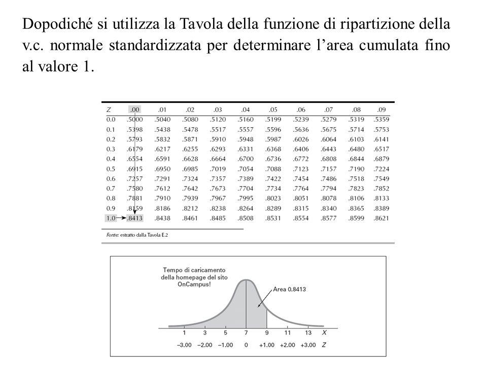 Dopodiché si utilizza la Tavola della funzione di ripartizione della v.c.