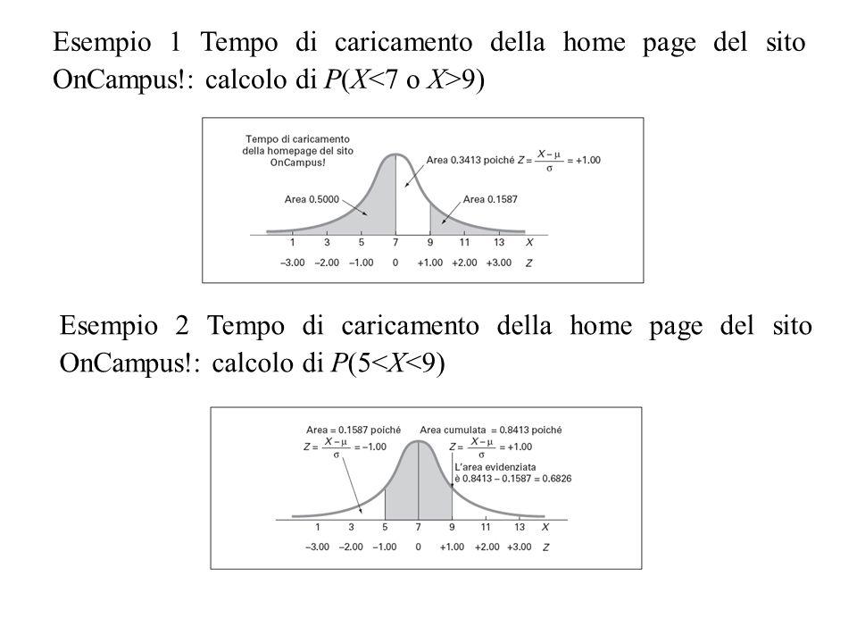 Esempio 1 Tempo di caricamento della home page del sito OnCampus!: calcolo di P(X 9) Esempio 2 Tempo di caricamento della home page del sito OnCampus!: calcolo di P(5<X<9)