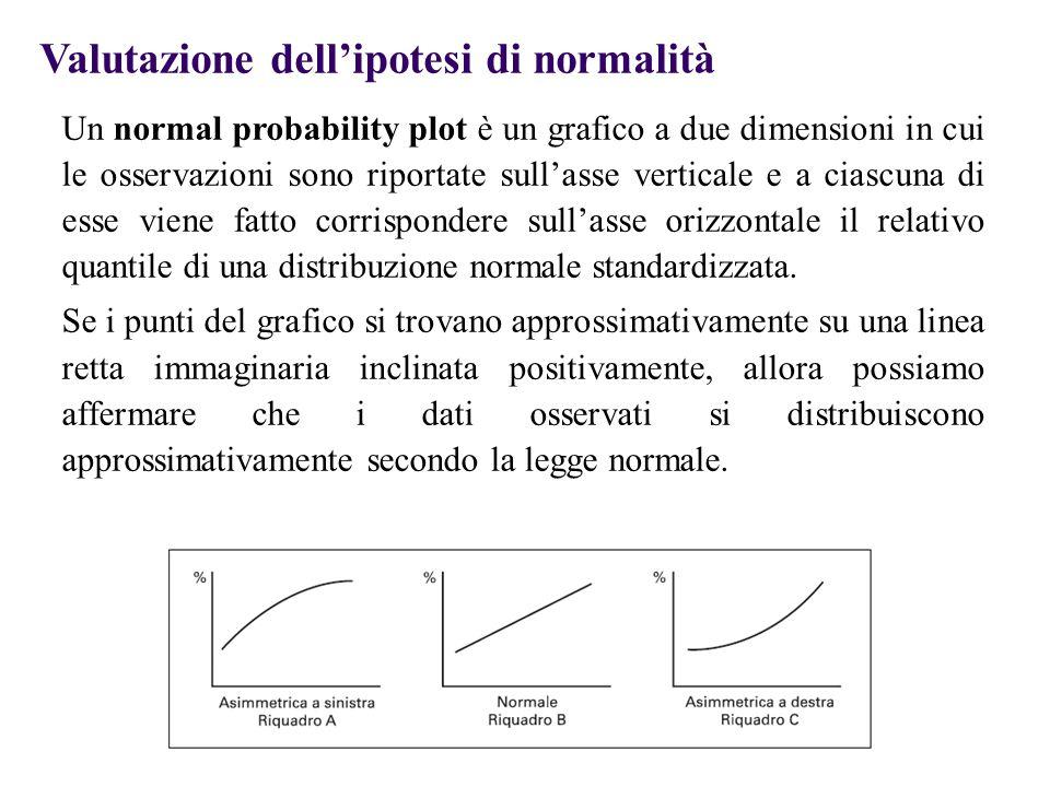 Valutazione dell'ipotesi di normalità Un normal probability plot è un grafico a due dimensioni in cui le osservazioni sono riportate sull'asse verticale e a ciascuna di esse viene fatto corrispondere sull'asse orizzontale il relativo quantile di una distribuzione normale standardizzata.
