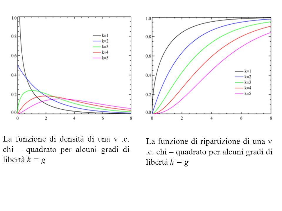 La funzione di densità di una v.c.