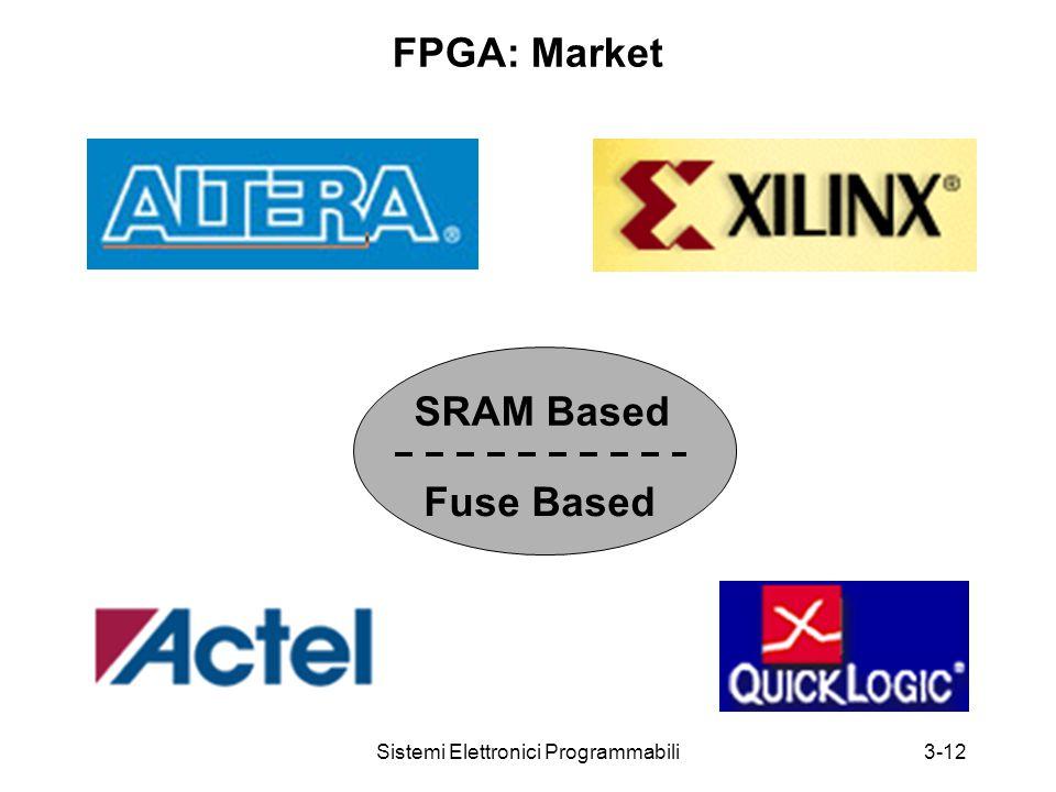 Sistemi Elettronici Programmabili3-12 FPGA: Market SRAM Based Fuse Based